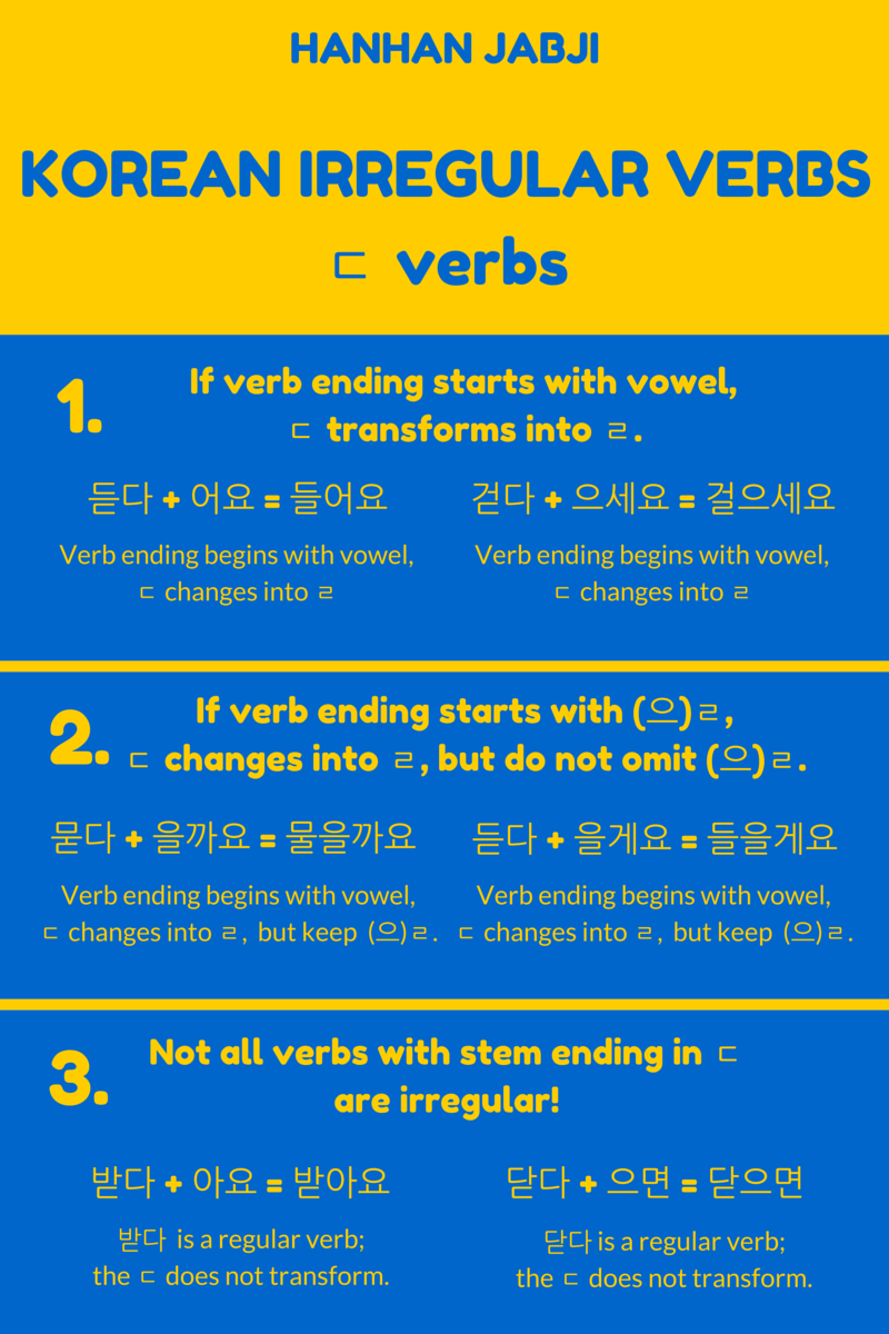 ㄷ verb chart